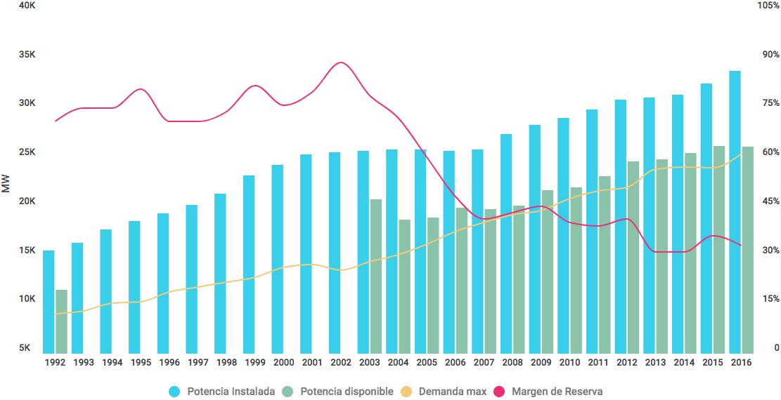 Potencia instalada, demanda máxima y margen de reserva del sector energético