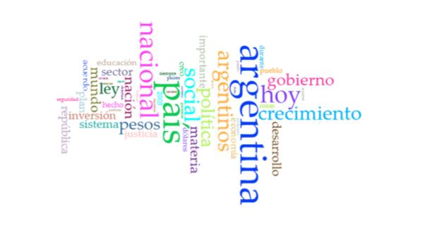 Frecuencia de palabras más utilizadas entre 1995 y 2015