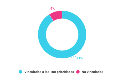 Indicadores vinculados a las 100 prioridades de gobierno en el informe 2017 sin metas