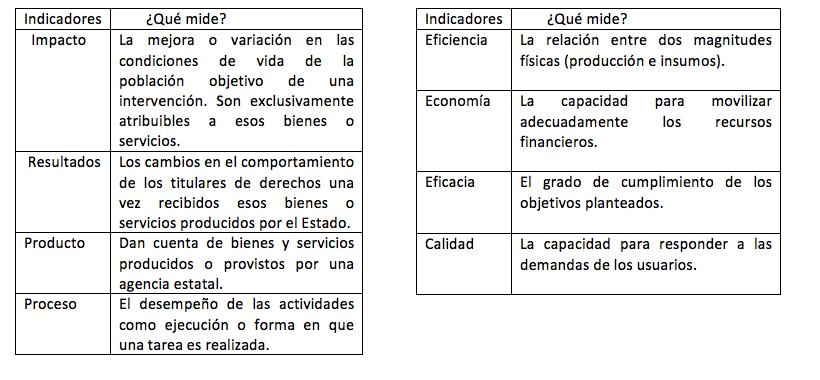 Tipo y uso de datos en los informes del estado de la Nación