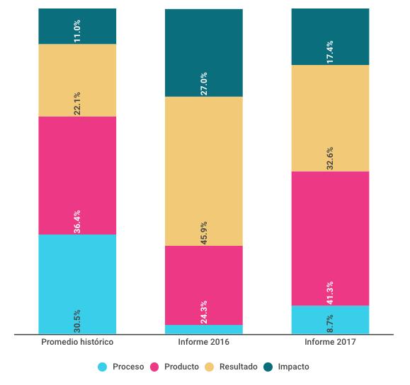 Tipo de dato utilizado en los informes según el proceso productivo