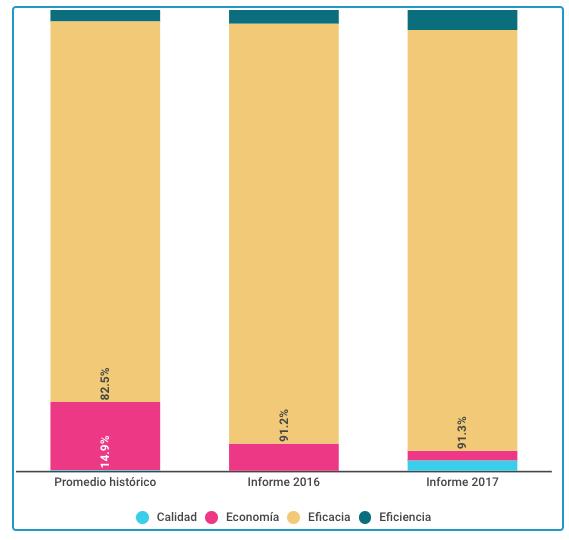Tipos de datos utilizados en los informes del estado de la Nación desde el punto de vista del desempeño