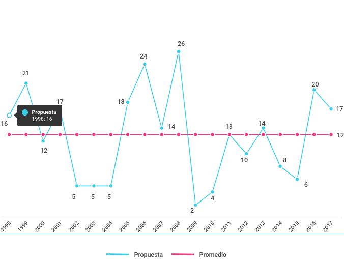 propuestas de políticas públicas desde 1998 a 2017