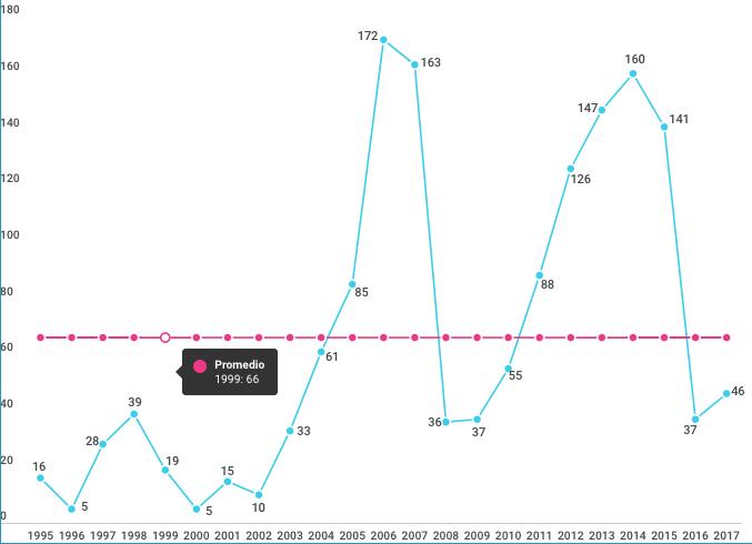Datos utilizados en los informes según año