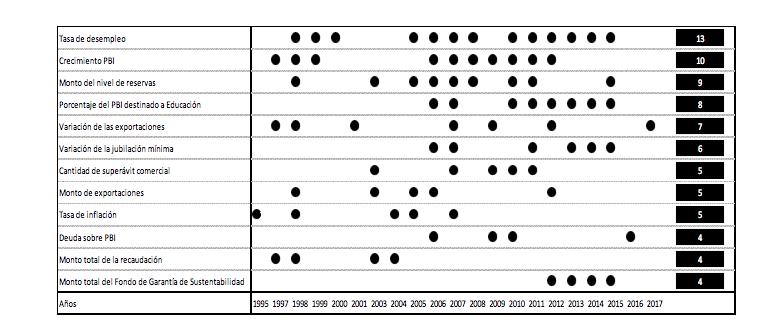Datos más usados en los informes entre 1995 y 2017
