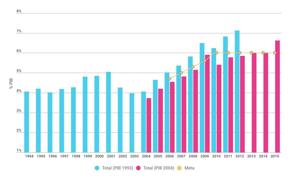 Evolución del GPC en Educación y Ciencia y Técnica, como porcentaje del PBI (1994-2015)