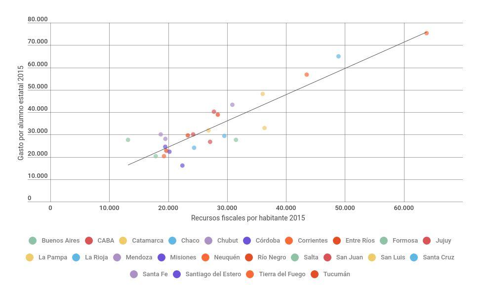 Gasto por alumno estatal y recursos fiscales por habitante año 2015