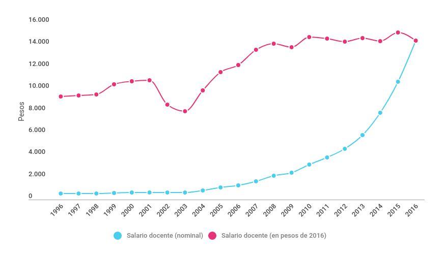 Evolución del salario docente, en pesos (1996-2016)