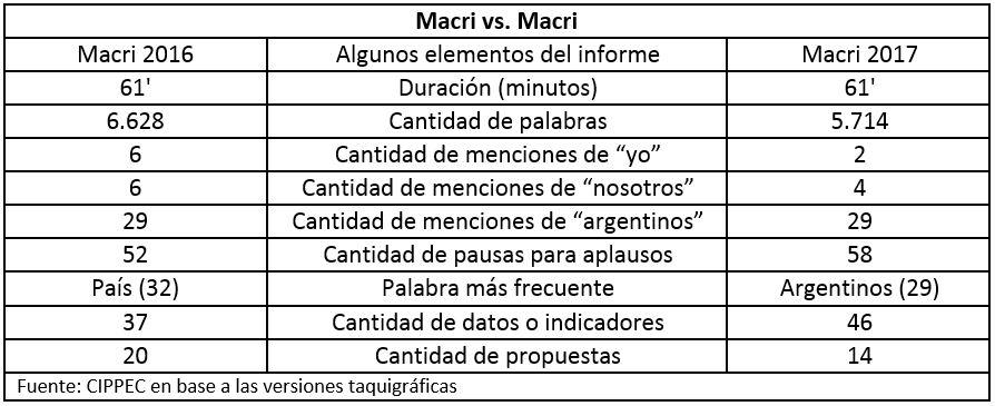 Comparación de informes 2016 y 20107 sobre el estado de la Nación Argentina