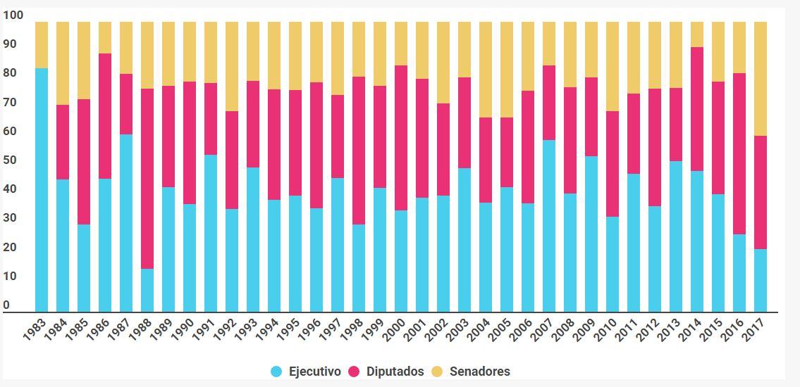 Porcentaje de leyes sancionadas por iniciativa del Poder Ejecutivo, Diputados y Senadores, sobre total de leyes sancionadas por año (1983-2017)