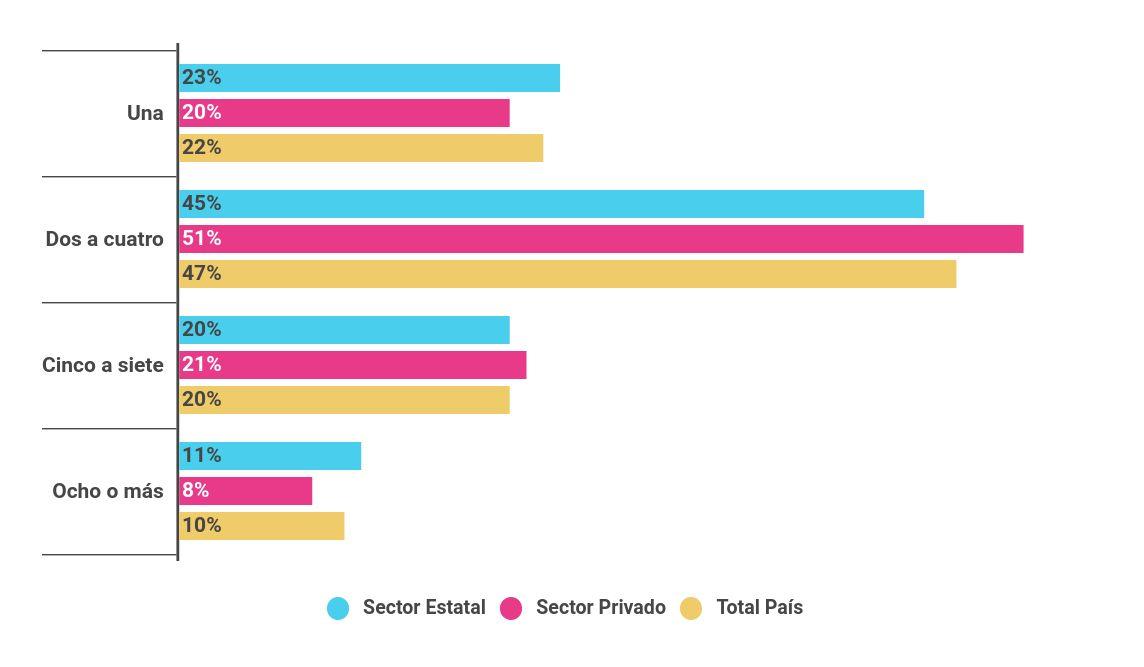 Porcentaje de docentes de nivel secundario (5º/6º año) de escuelas del sector estatal y privado según cantidad de secciones que atienden en la escuela por la que respondieron
