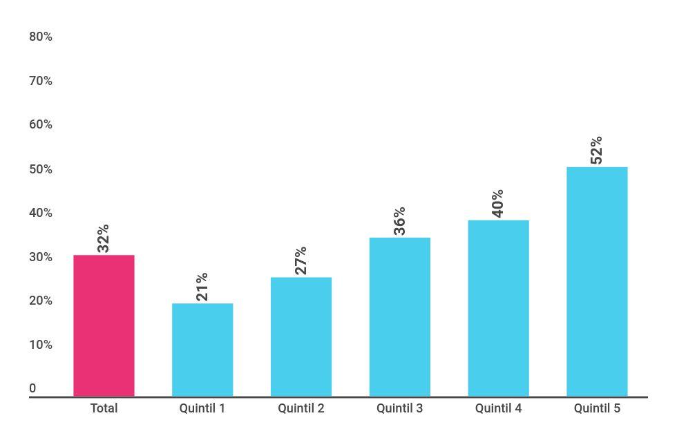 Tasa de asistencia a instituciones de CEC de la población de 0 a 4 años, según quintilesde ingreso per cápita familiar. Principales aglomerados urbanos (2011-2012)