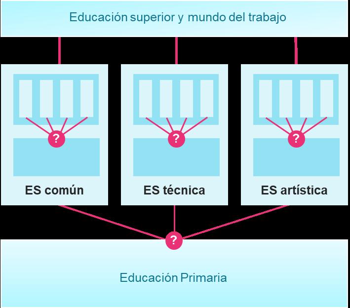 La electividad en la educación secundaria en Argentina