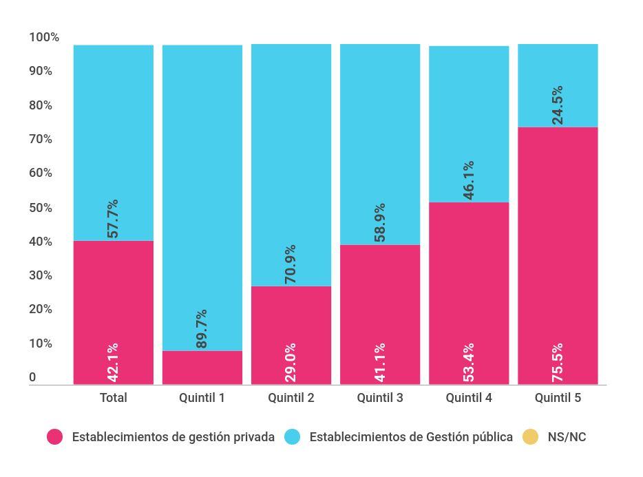 Tasa de asistencia a instituciones de CEC de la población de 0 a 4 años, según quintiles de ingreso y tipo de gestión. Principales aglomerados urbanos (2011-2012)