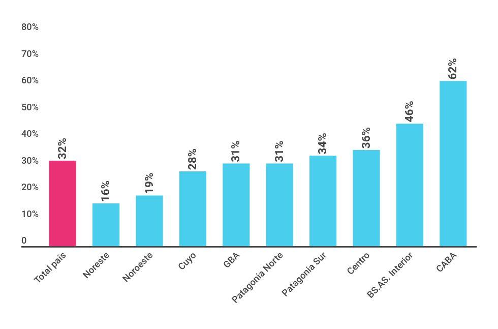Asistencia de la población de 0 a 4 años a instituciones de CEC por región. Principales aglomerados urbanos (2011-2012)