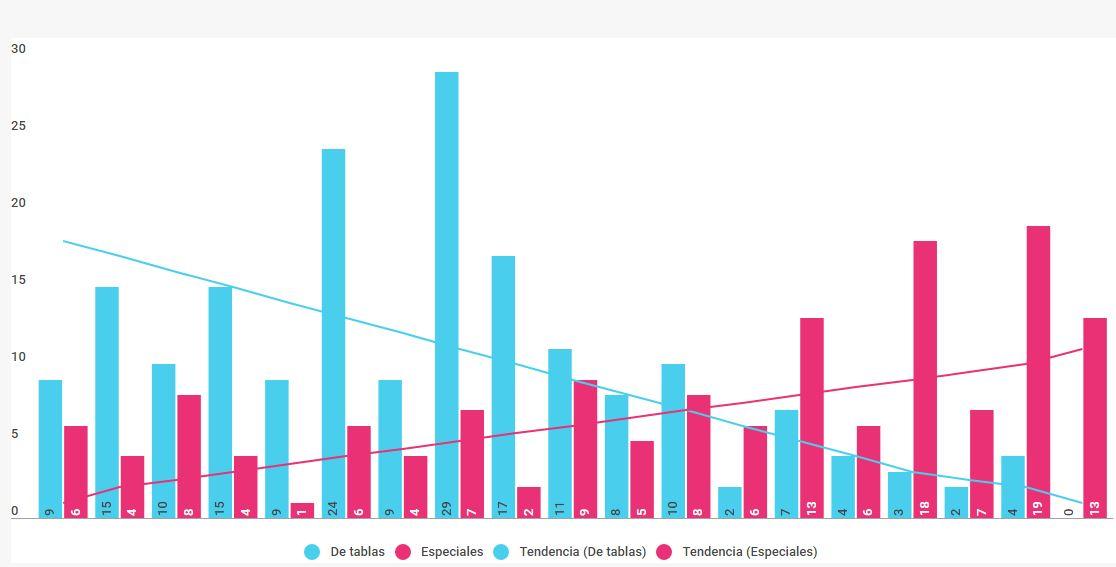 Evolución de la cantidad de sesiones de tablas y especiales (1999-2003)