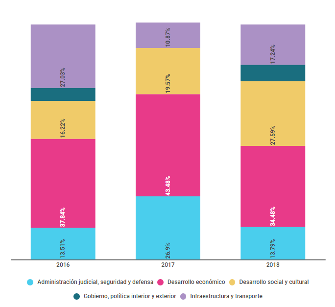 Clasificación de datos por dimensión de política (informes 2016, 2017, 2018)
