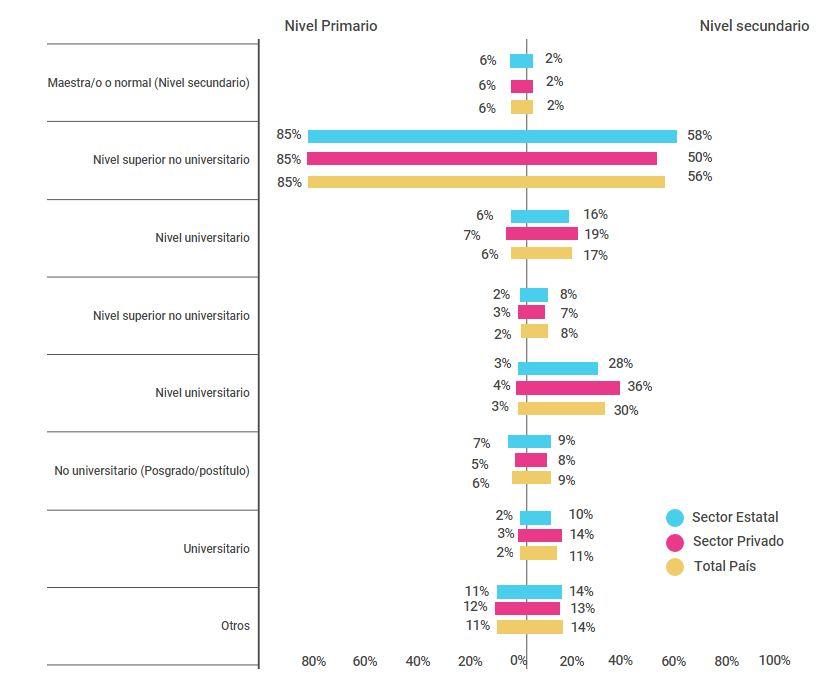 Porcentaje de docentes de nivel primario (6º grado) y nivel secundario (5º/6º año) de escuelas del sector estatal y privado según tipo de título obtenido