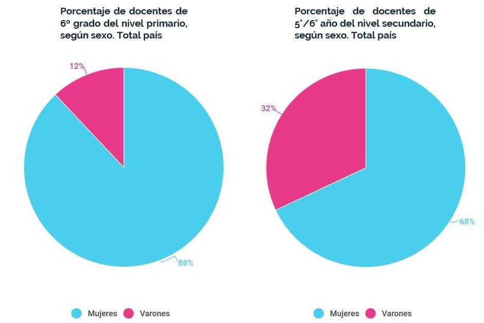 Porcentaje de docentes según sexo