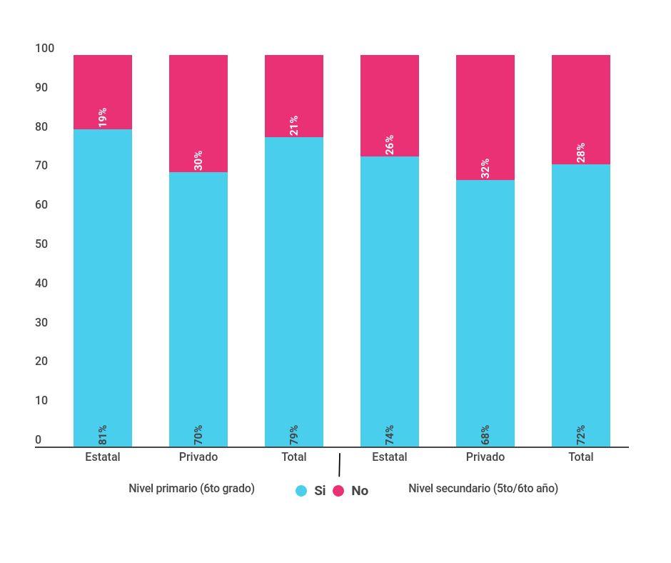 Porcentaje de docentes de nivel primario (6º grado) y nivel secundario (5º/6º año) de escuelas del sector estatal y privado, según participación en actividades de formación continua entre enero y octubre del 2016