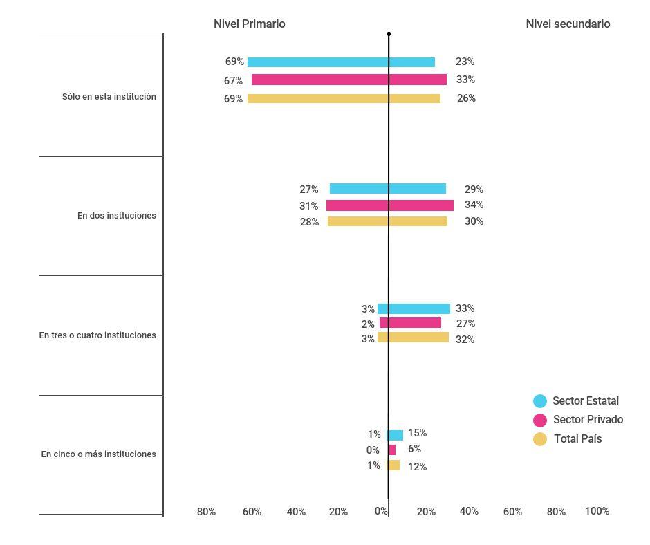 Porcentaje de docentes de nivel primario (6º grado) y nivel secundario (5º/6º año) de escuelas del sector estatal y privado según cantidad de instituciones educativas en las que trabajan