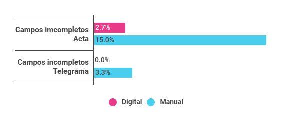 Porcentaje promedio de campos incompletos en acta y telegrama, según sistema utilizado