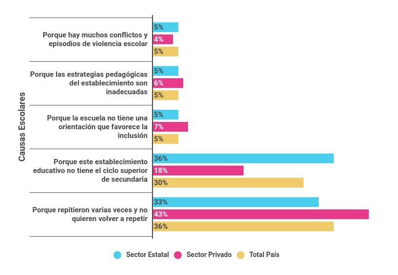 Porcentaje de docentes de nivel secundario (5º/6º año) de escuelas del sector estatal y privado según las 3 principales causas que identifican acerca del abandono estudiantil