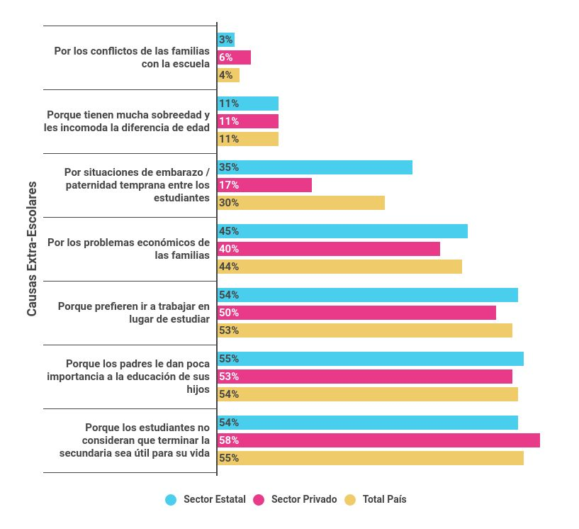 Porcentaje de docentes según las 3 principales causas extra-escolares que identifican acerca del abandono estudiantil
