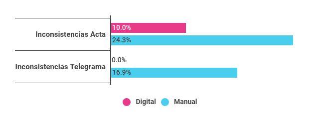 Porcentaje promedio de inconsistencias en acta y telegrama, según sistema utilizado