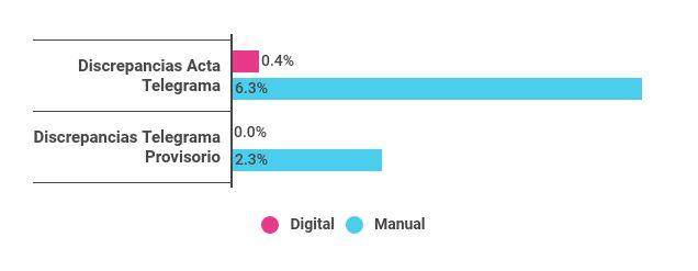 Porcentaje promedio de discrepancias entre las actas y telegramas, y entre los telegramas y el provisorio, según sistema utilizado