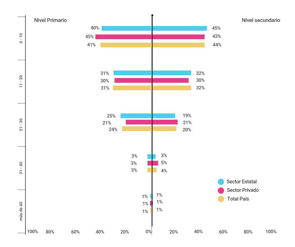 Porcentaje de docentes de nivel primario (6º grado) y nivel secundario (5º/6º año) de escuelas del sector estatal y privado según años de antigüedad en la docencia