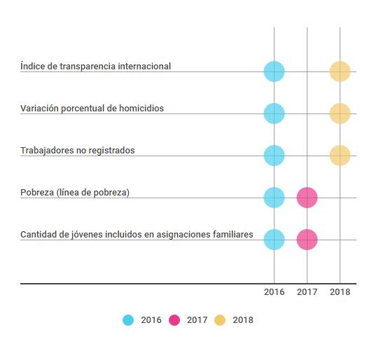 Utilización de indicadores en los informes de 2016, 2017 y 2018