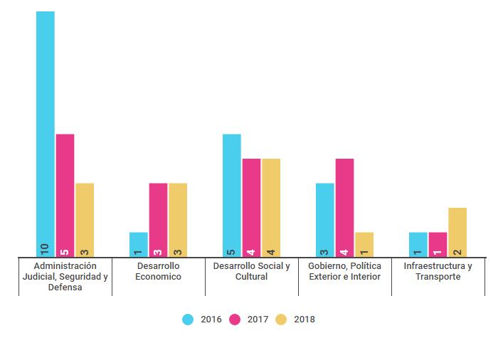 Propuestas presentadas según dimensión de política, por año