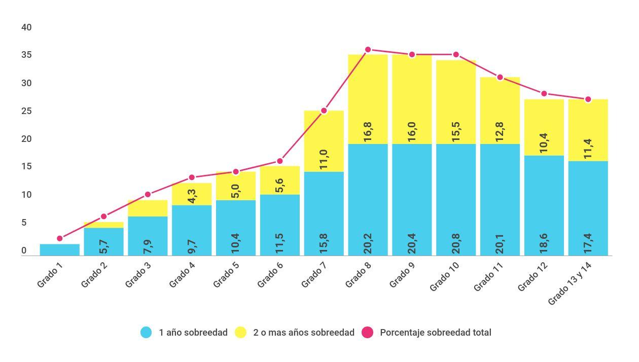 Porcentaje de estudiantes con 1 y 2 o más años de sobreedad, por grado. Total país (2015)