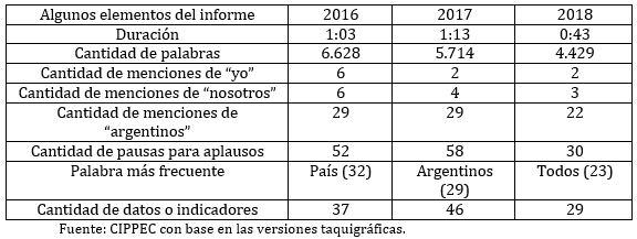 Datos comparados entre informes de estado de la Nación 2016-2017 y 2018