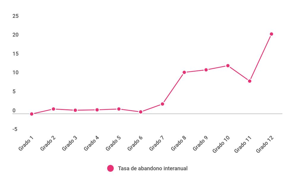Tasa de abandono interanual, por grado. Total país (2014-2015)