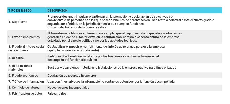 Tipología de riesgos a la integridad pública en las empresas de propiedad estatal