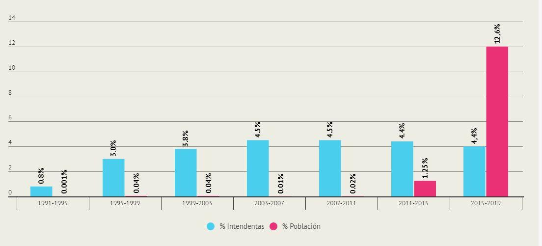 Gráfico de porcentaje de intendentas y población gobernada por una mujer. Provincia de Buenos Aires (1991-2017)