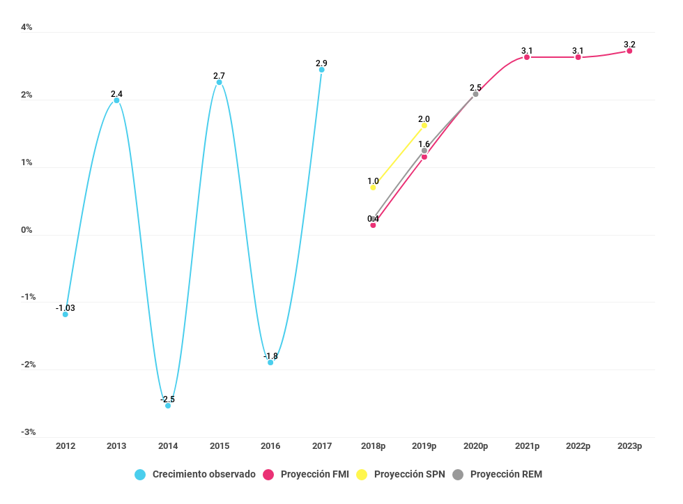 Gráfico sobre el crecimiento anual del PBI proyectado del año 2012 al 2023