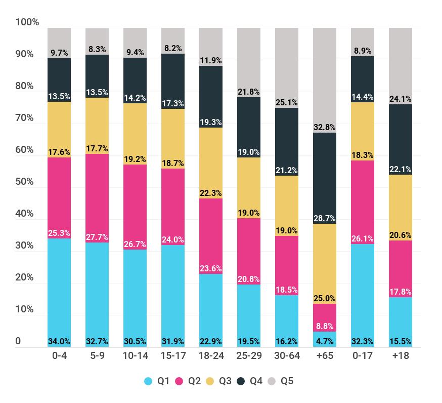 Gráfico sobre la distribución de grupos etarios por quintil de ingreso sobre el total de aglomerados urbanos. Primer semestre del año 2018