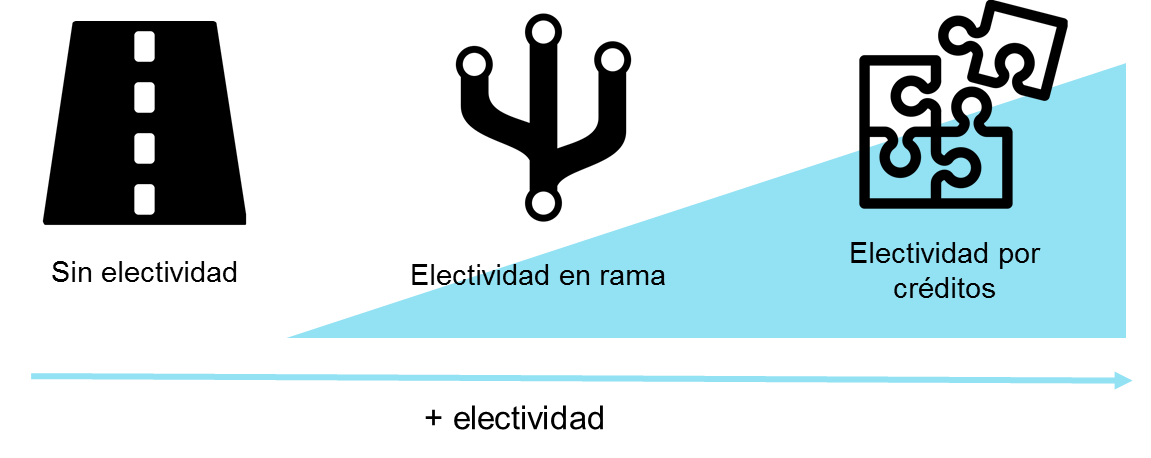Ilustración sobre los tres modelos de propuestas curriculares según grado de flexibilidad