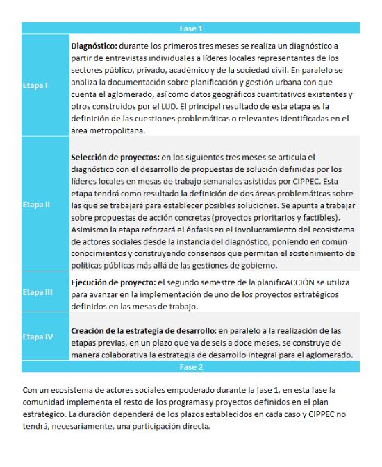 Gráfico explicativo sobre las cuatro etapas de la metodología de la planificACCIÓN