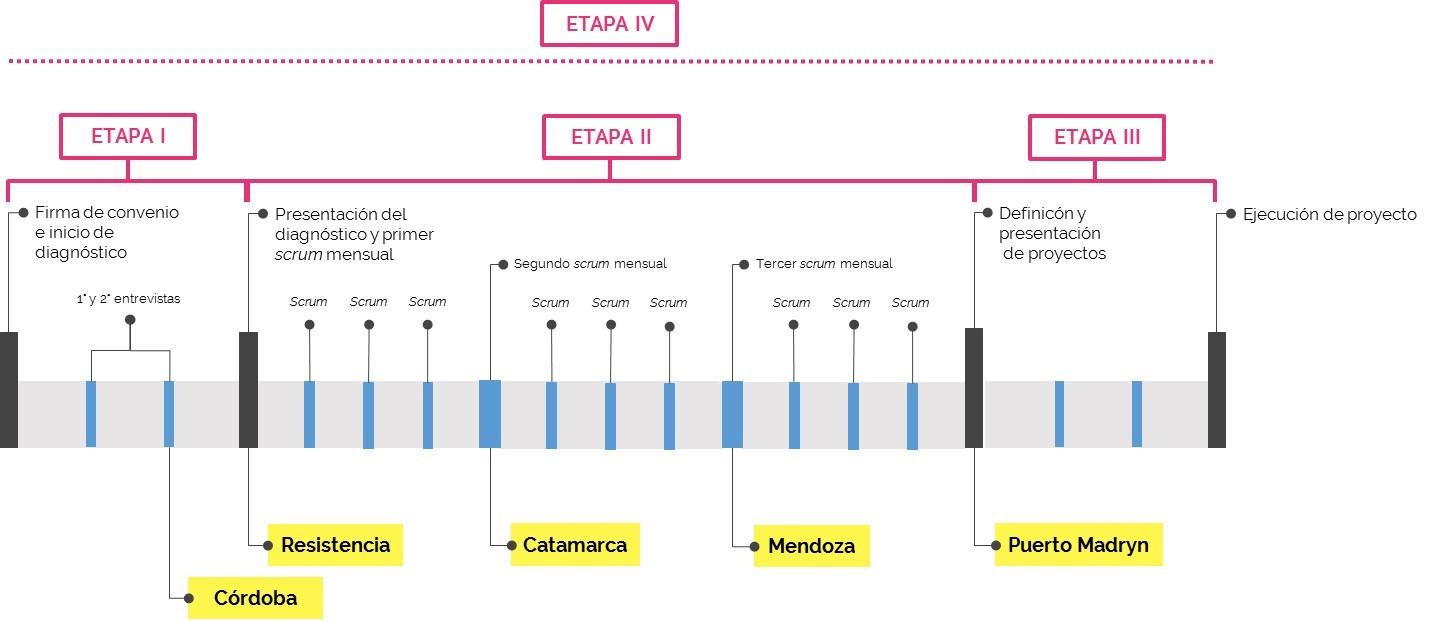 Gráfico sobre el cronograma de implementación de la planificACCIÓN en cinco áreas metropolitanas argentinas. Período año 2017 y agosto del 2018