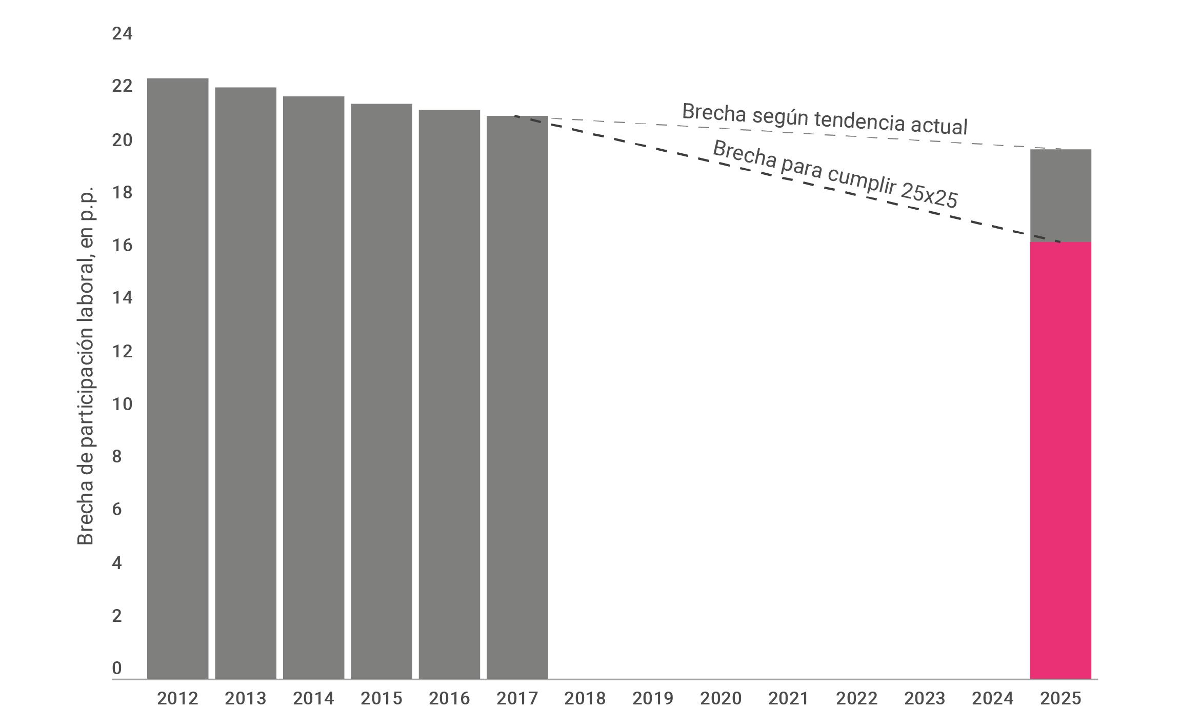 Gráfico sobre la brecha de participación laboral entre varones y mujeres, sobre el total país.