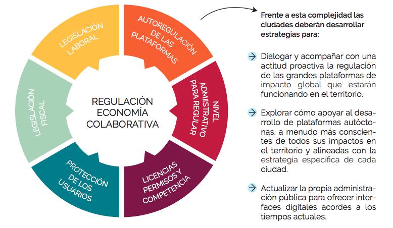 Gráfico ilustrativo sobre los desafíos que enfrenta la regulación económica colaborativa
