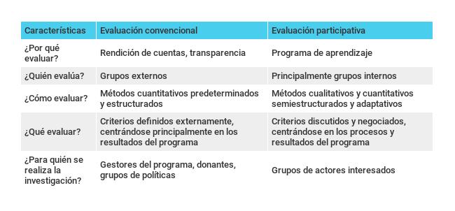 Gráfico comparativo entre la evaluación convencional y la evaluación participativa-CIPPEC
