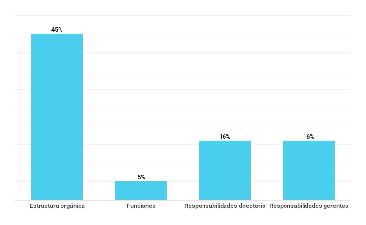 Gráfico sobre el porcentaje de empresas que publican información sobre su estructura de gobierno. Septiembre de 2018