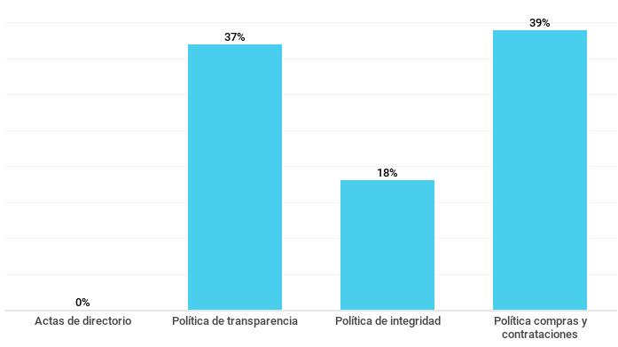 Gráfico sobre el porcentaje de empresas que publican información sobre sus normas internas y resoluciones. Septiembre de 2018