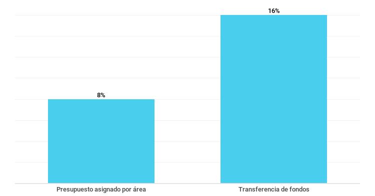 Gráfico sobre el porcentaje de empresas que publican información sobre sus recursos económicos. Septiembre de 2018