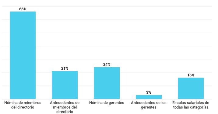 Gráfico sobre el porcentaje de empresas que publican información sobre sus recursos humanos. Septiembre de 2018